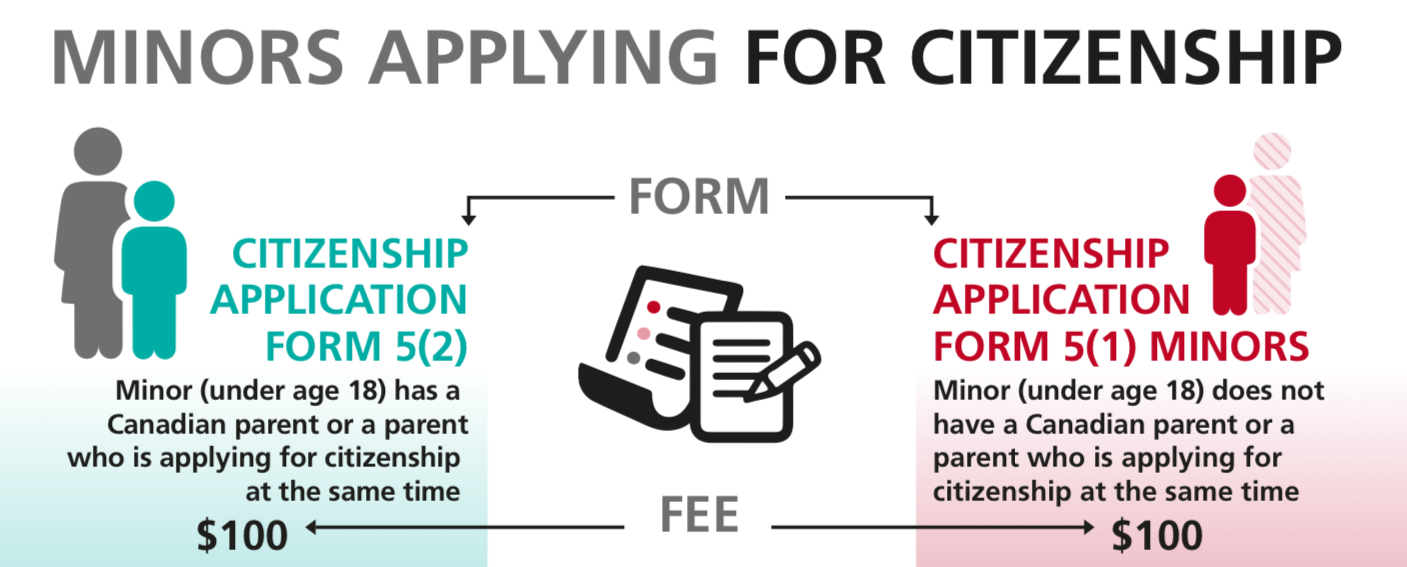 Minors will now pay less for Canadian citizenship