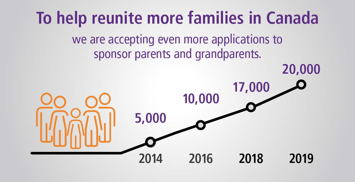 Invites to Parents and Grandparents Program continue to soar